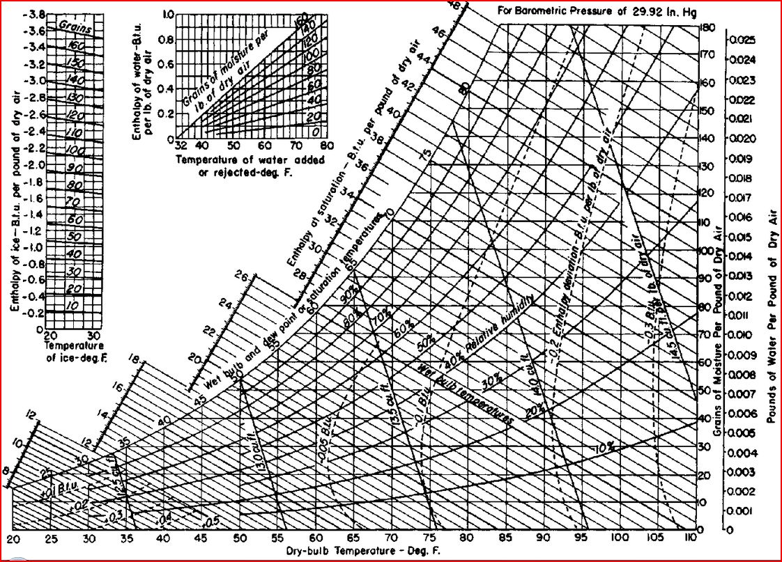 This is the psychrometric chart mechanical engineering students are required to memorize ok not really but they do become very familiar with also pathteacher explains why we can expect more extreme weather rh pathteacheronewordspot