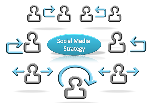 Blogging y Social Media Marketing Como Estrategia