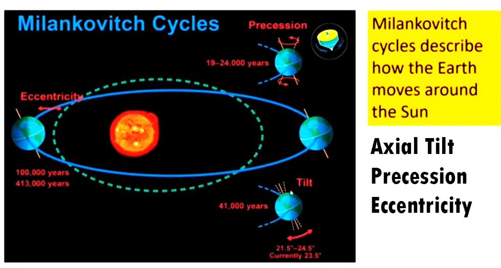 Milankovitch Cycles- Axial Tilt, Precession, Eccentricity
