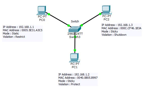 topologi port security switch cisco