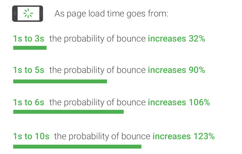Web Speed Optimization