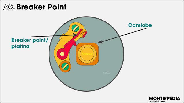 kontak platina (breaker point)