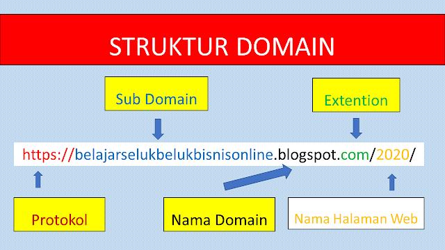 Struktur Domain