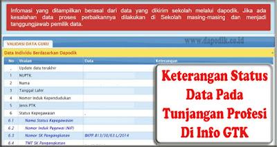 Penjelasan Lengkap Terkait Keterangan Status Data Pada Tunjangan Profesi Di Info GTK