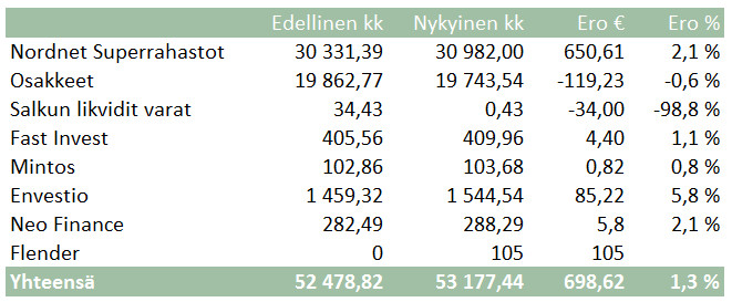 Nordet-Superrahastot-P2P-Envestio-Mintos-Flender-FastInvest-NEOFinance