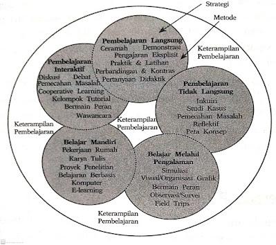 Hubungan Strategi dan Metode Pembelajaran