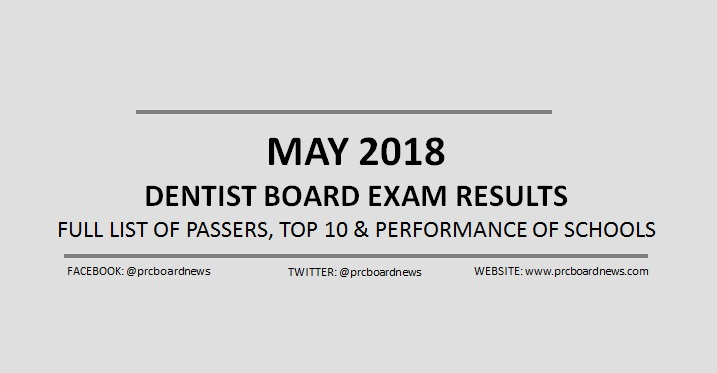 OFFICIAL RESULTS: May 2018 Dentist board exam list of passers, top 10