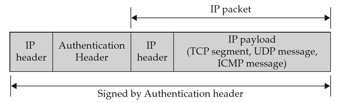 ISO-27001:2013: Virtual Private Network (VPN) Protocols