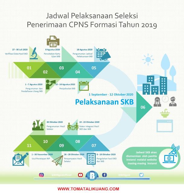 jadwal skb cpns 2020; jadwal pelakaksanaan skb cpns formasi tahun 2019; jadwal seleksi kompetensi bidang; tomatalikuang.com