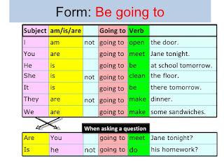 http://web2.uvcs.uvic.ca/elc/studyzone/330/grammar/gofut1.htm