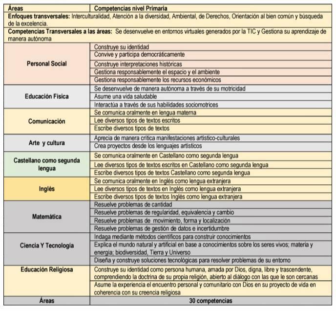 Cuadro Resumen De Competaencias Por Areas Nivel Primaria Segun