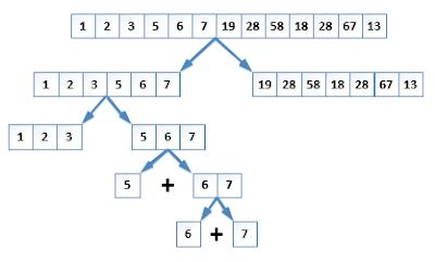 Cara Kerja Algoritma Devide n Conquer