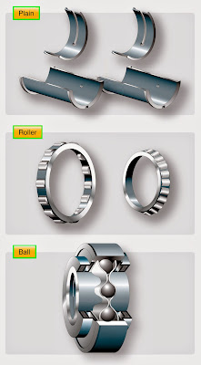 plain, roller, and ball.Bearings