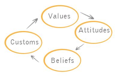 Pengertian Budaya dan Unsur Unsur Budaya