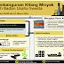 INDONESIA BEBAS IMPOR BBM PADA 2023