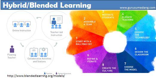 Hybrid learning adalah model pembelajaran yang mengkombinasikan  pengajaran secara face-to-face (pembelajarn tatap muka)  dengan metode pengajaran berbasis komputer baik secara offline maupun online (PJJ) yaitu  pembelajaran bermediasi teknologi (technology mediated instruction) untuk  membentuk suatu pendekatan pembelajaran yang berintegrasi.