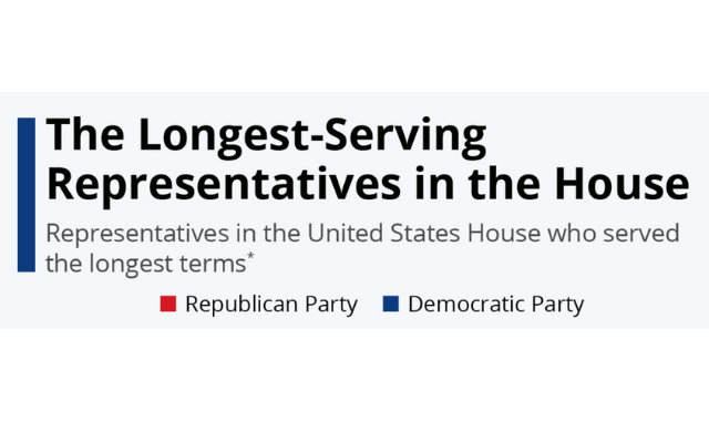 White House Members Who Have Served the Longest