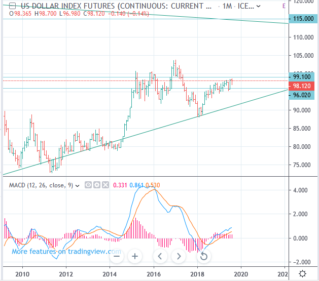 ICE: DX US Dollar Index Futures Long-term forecast, up to 115.26 - USDX DXY