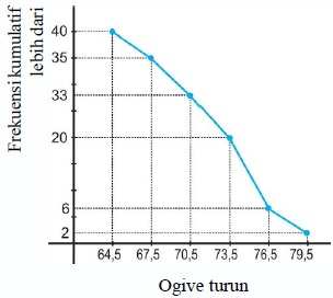 Ogive Negatif/Turun