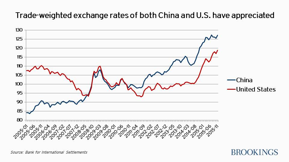 relationship between trade balance and exchange rate