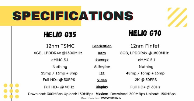 Difference between Mediatek Helio G70 and Helio G35
