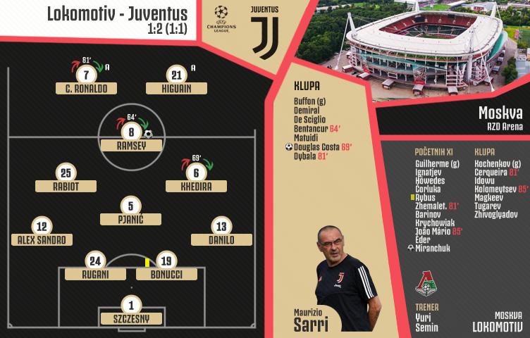 Liga prvaka 2019/20 / 4. kolo / Lokomotiv - Juventus 1:2 (1:1)