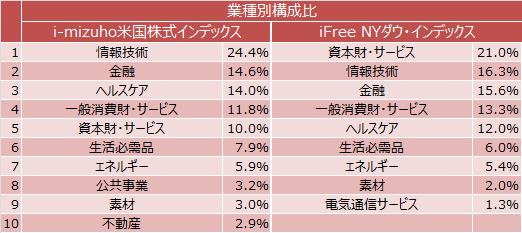 i-mizuho米国株式インデックス、iFree NYダウ・インデックスの業種別構成比