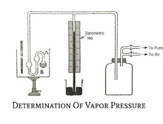 Determination Of Vapor Pressure.