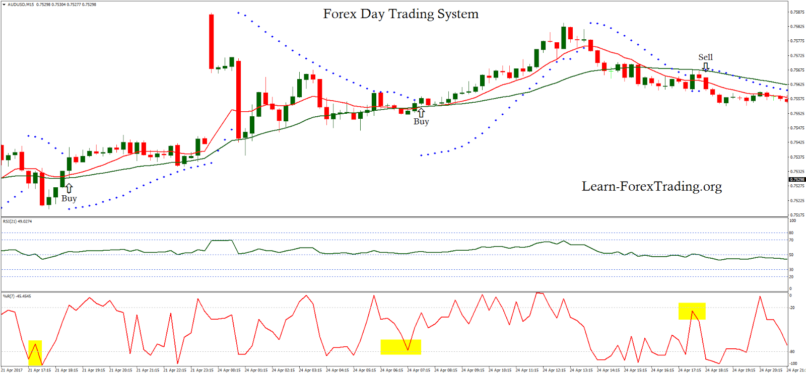Forex day trading system