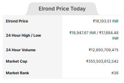 Image of Elrond (EGLD) price today in India up by 0.42% in last 24 hours , Market Cap , Volume , Current Rank