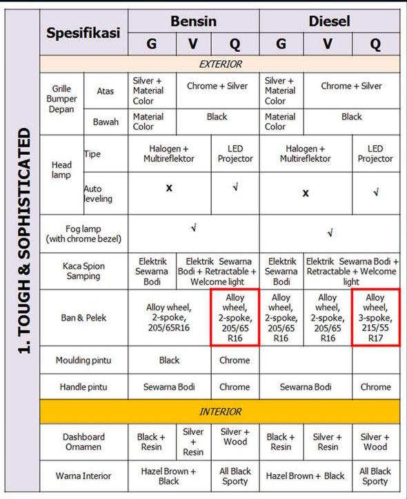 perbedaan all new kijang innova g v q spesifikasi terbaru toyota murah bekasi 0822 dual vvti 2016