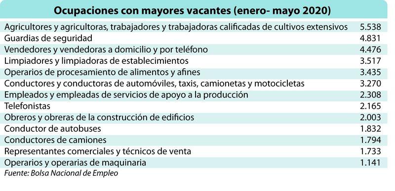 Las 13 ocupaciones que más se ofrecen en la Bolsa Nacional de Empleo