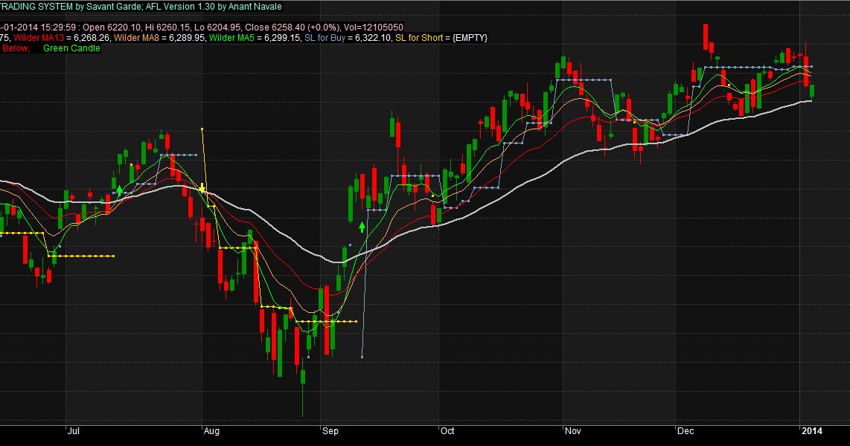 Buy the 'EOD Binary Option Trading' Trading Utility for MetaTrader 4 in MetaTrader Market