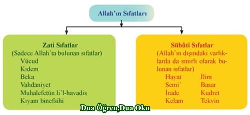 Allahın Zati ve Subuti Sıfatları Nelerdir