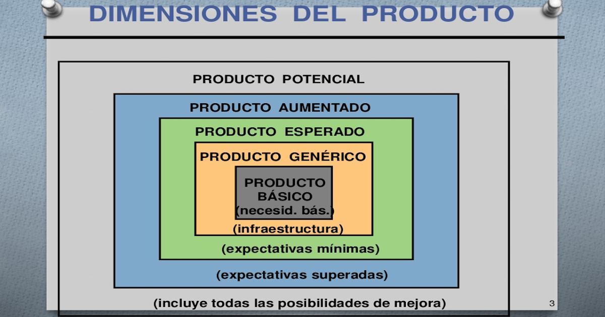 LAS DIMENSIONES DEL PRODUCTO ~ BPO Marketing 29fd9ae2e92