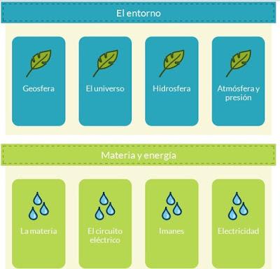 http://www.mundoprimaria.com/juegos-conocimiento-del-medio/juegos-de-ciencias-naturales-5o-y-6o-de-primaria