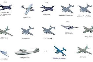 Sejarah & Perkembangan Pesawat Terbang