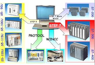 Formation complet sur automate siemens S7 300/400