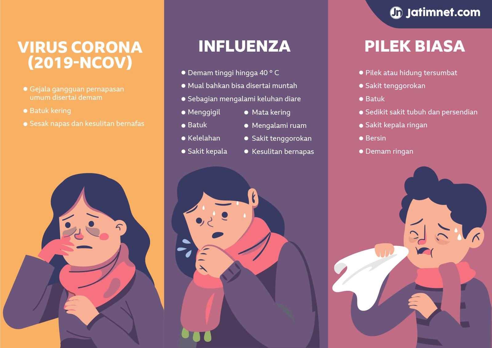 perbedaan corona dan flu