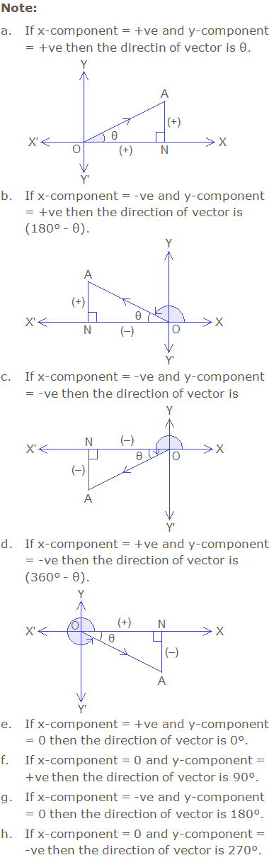 Note: a.If x-component = +ve and y-component = +ve then the directin of vector is θ. Figure b.If x-component = -ve and y-component = +ve then the direction of vector is (180° - θ). Figure c.If x-component = -ve and y-component = -ve then the direction of vector is (180° + θ). Figure d.If x-component = +ve and y-component = -ve then the direction of vector is (360° - θ). Figure  e.If x-component = +ve and y-component = 0 then the direction of vector is 0°. f.If x-component = 0 and y-component = +ve then the direction of vector is 90°. g.If x-component = -ve and y-component = 0 then the direction of vector is 180°. h.If x-component = 0 and y-component = -ve then the direction of vector is 270°.