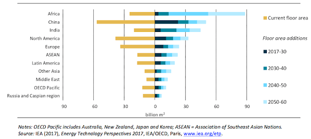 Global floor area additions by 2016 by key regions - graph