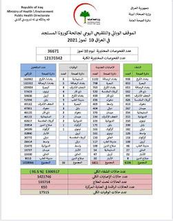 الموقف الوبائي والتلقيحي اليومي لجائحة كورونا في العراق ليوم السبت الموافق ١٠ تموز ٢٠٢١