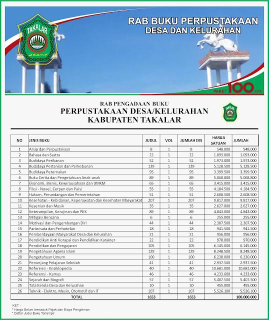 Contoh RAB Pengadaan Buku Desa Kabupaten takalar Provinsi Sulawesi Selatan Paket 100 Juta