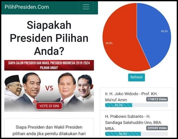 Tembus 400.000 Votes: Prabowo-Sandi Unggul 56,8%, Jokowi-Maruf 43,2%