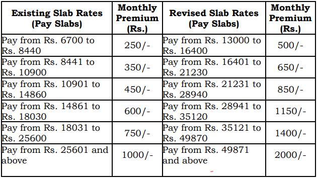 APGLI Slab Rates 2020 go, new revised slabs in latest prc