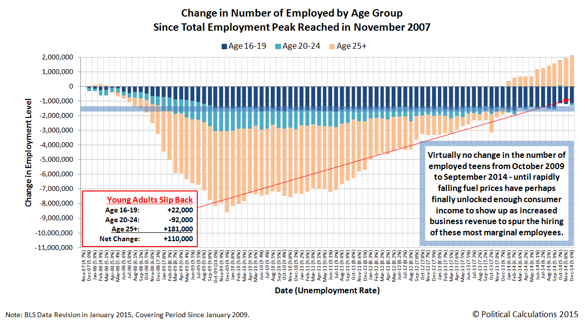 Change in the Number of Employed Americans by Age Group, Since Total Employment Peak in November 2007, Through December 2014