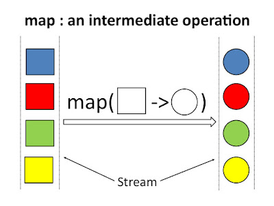 How to use map function in Java 8