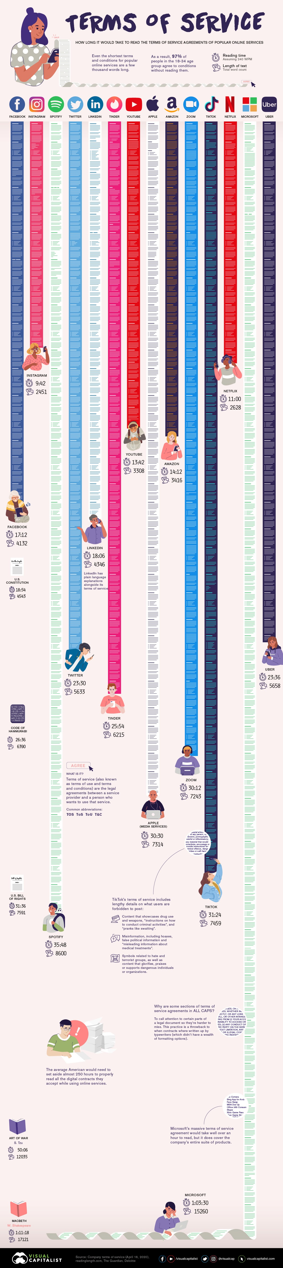 Terms of Service: The Length of Common Digital Contracts #infographic