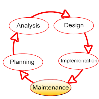 MIS SYSTEM DEVELOPMENT LIFE CYCLE