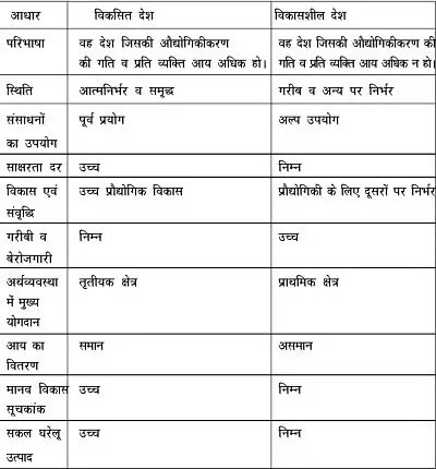 10 Class social science Economics Notes in hindi chapter 1 Development